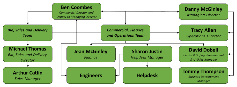 argent-organisational-chart-2020